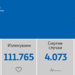 Регистрирани 1.302 нови заболени од Ковид-19, 626 оздравени и 51 починати